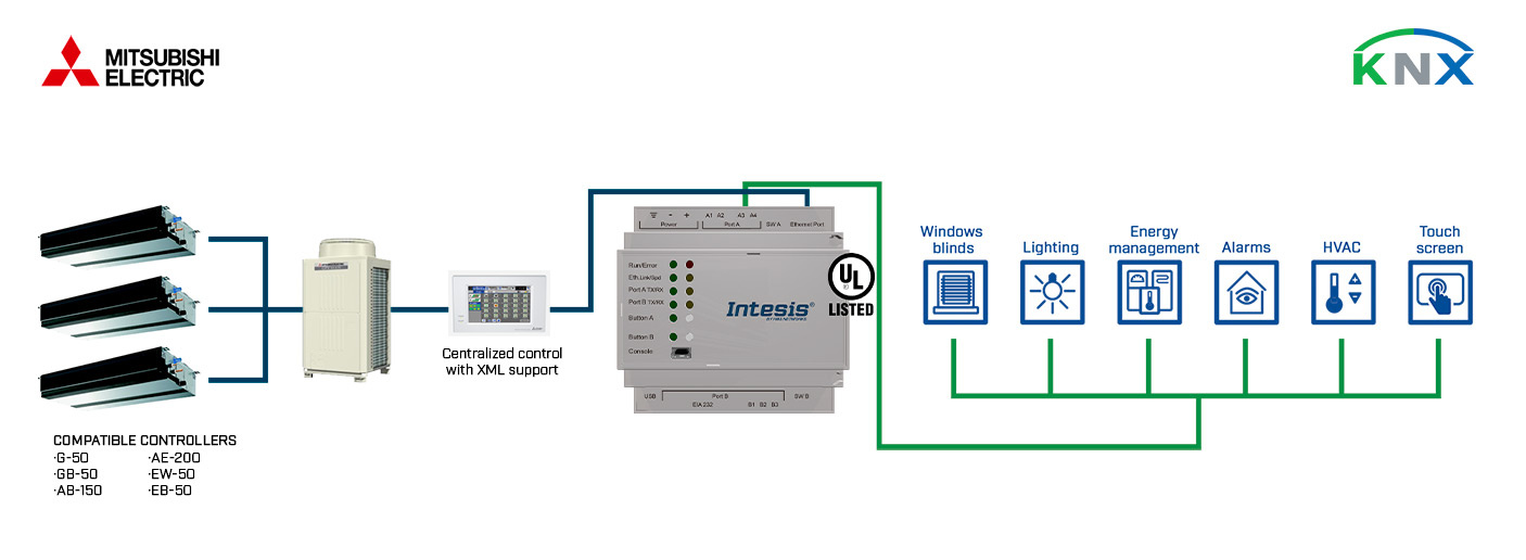 Integration of Mitsubishi Electric City Multi Units through Climate Central Controller into a KNX installation.