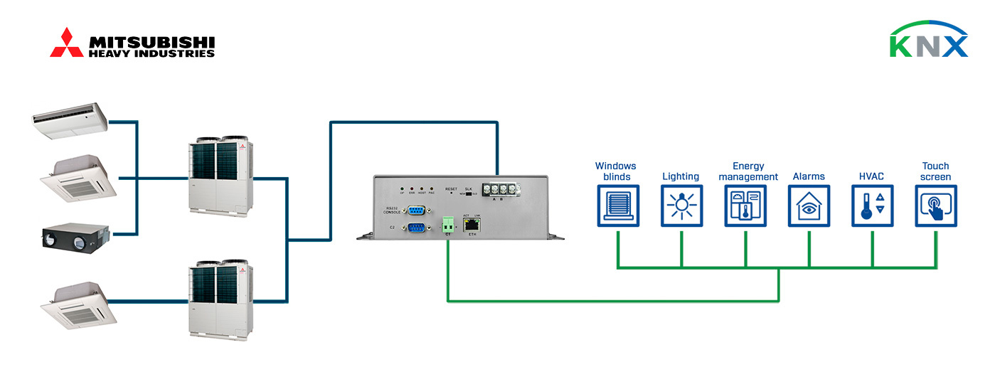 Integration of Mitsubishi Heavy Industries Air Conditioner Units through Superlink connection into a KNX installation.
