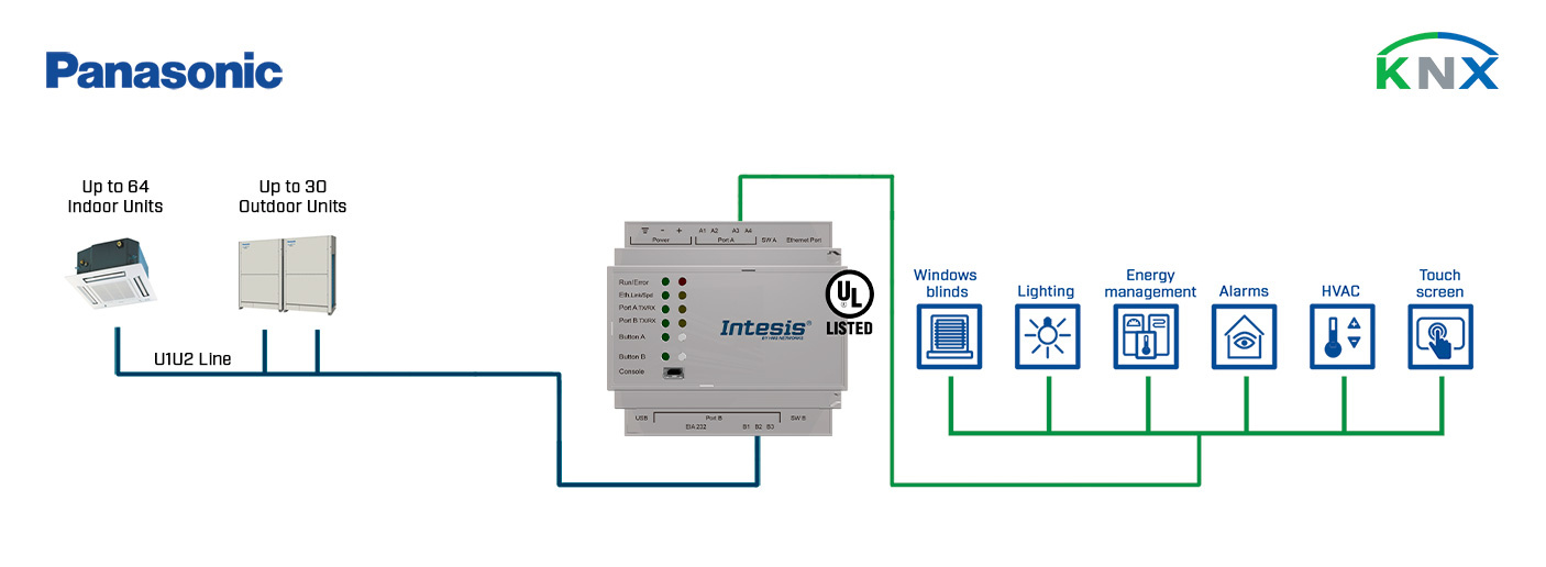 Panasonic VRF systems to KNX Gateway integration example.