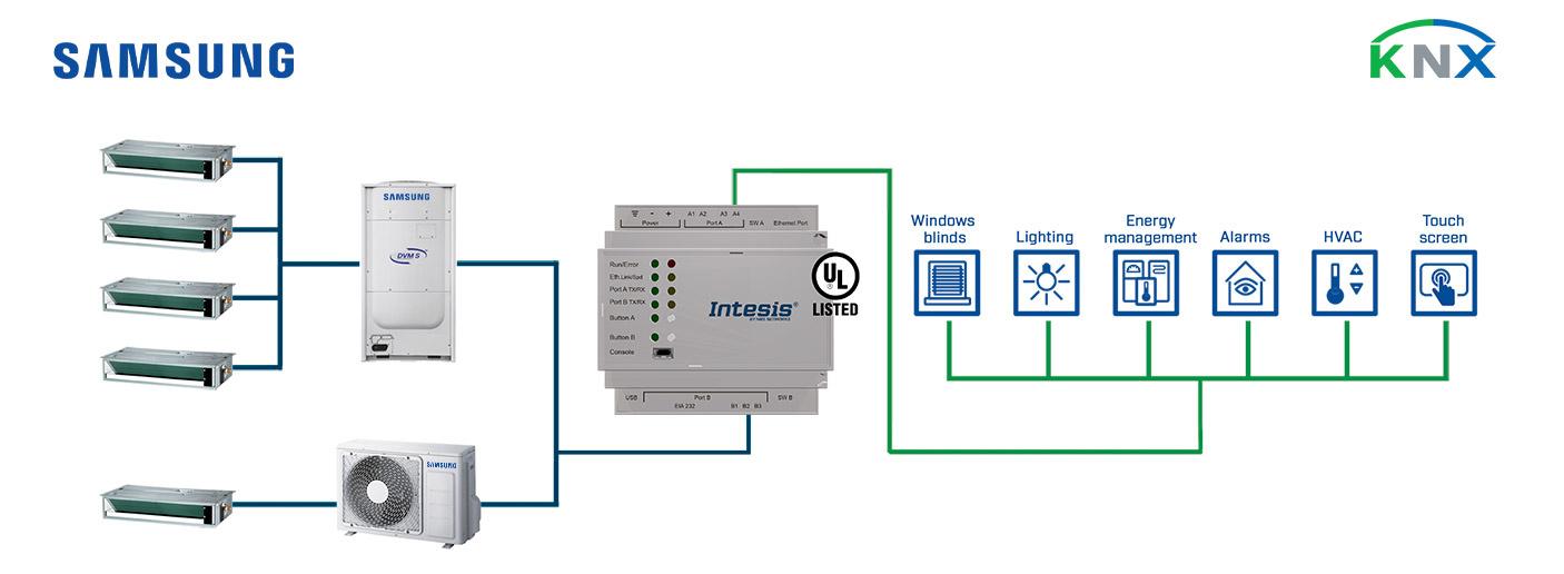 Integration of Samsung VRV Air Conditioner Units into a KNX installation.