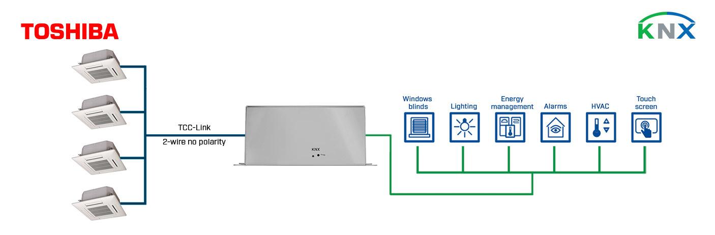 Integration of Toshiba VRF systems into a KNX installation.