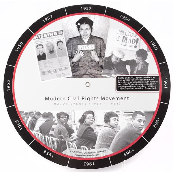 Civil Rights Modern Civil Rights Chart Wheel