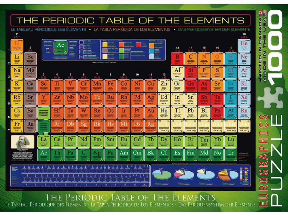 PERIODIC TABLE OF THE ELEMEN