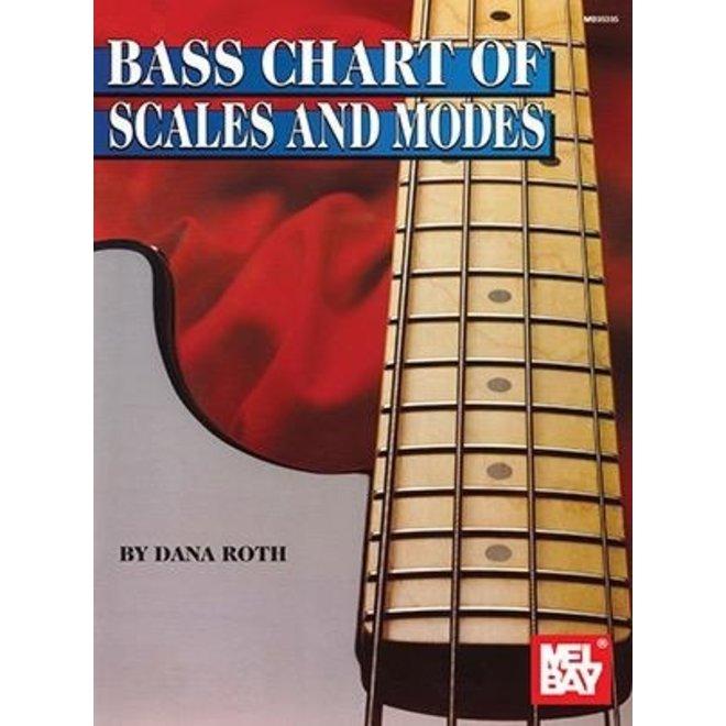 Mel Bay - Bass Fingering Chart