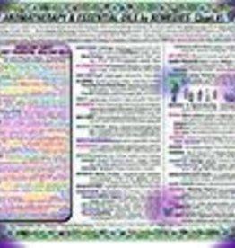 Golden Poppy Herbs Aromatherapy Remedy Chart Part 1