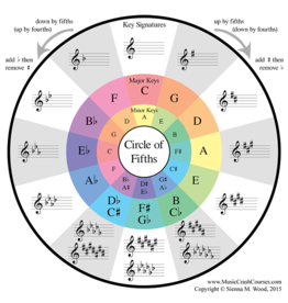 Misc. Supplier Circle of Fifths Card