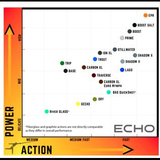 Echo Echo EPR 9' 8wt