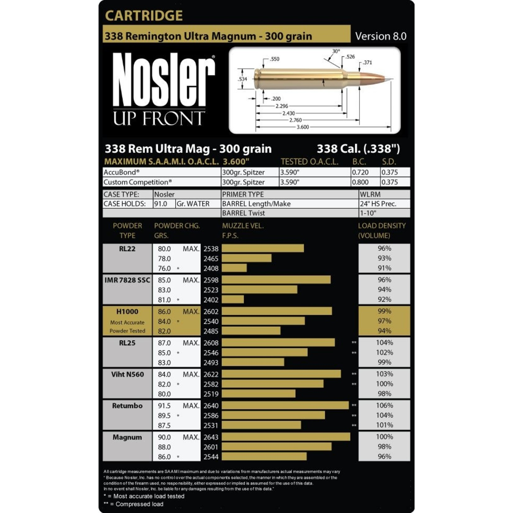 Nosler 338 Remington Ultra Magnum Brass (25 ct.)