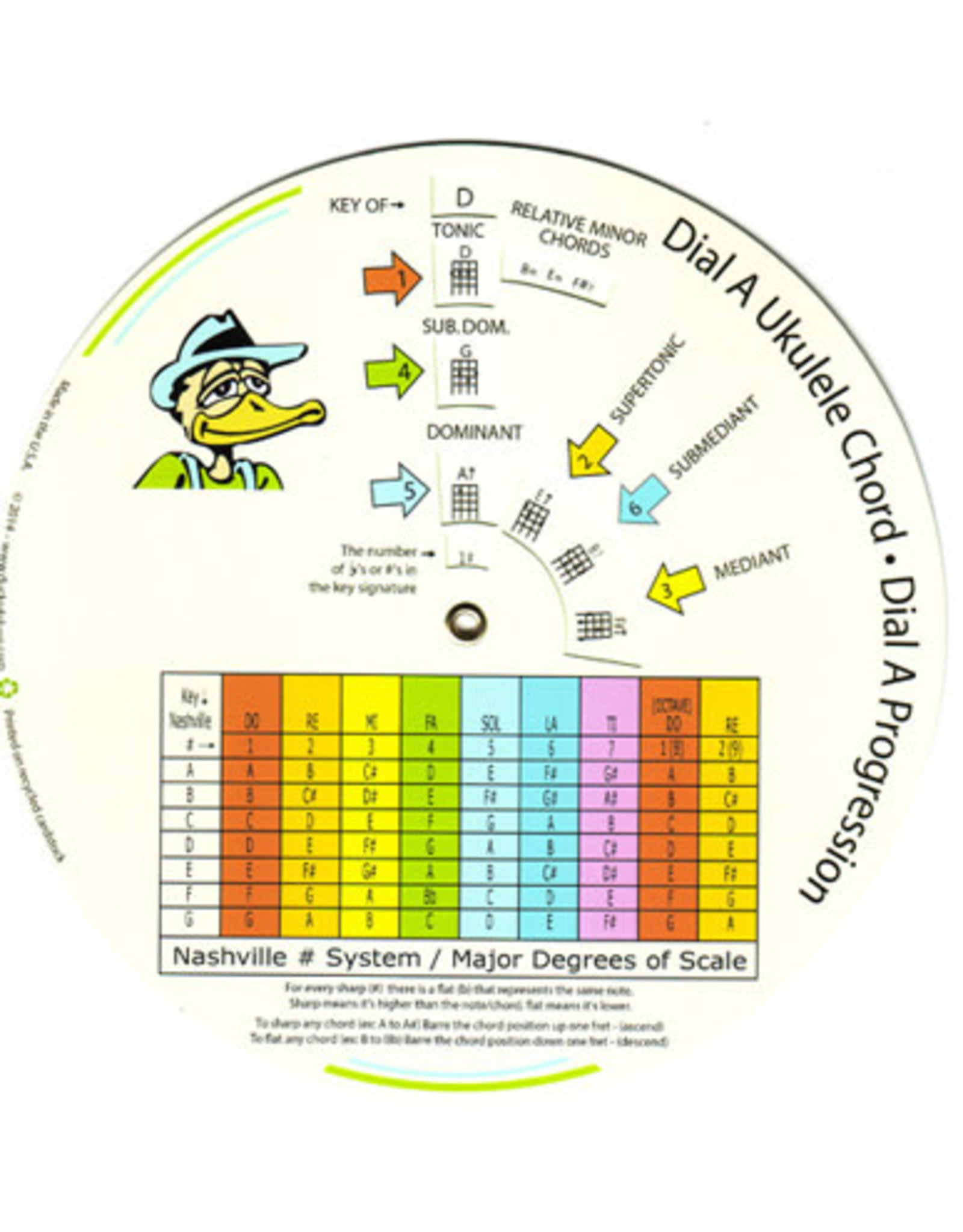Dr. Duck's Dr. Duck's Dial A Ukulele Chord/Progression