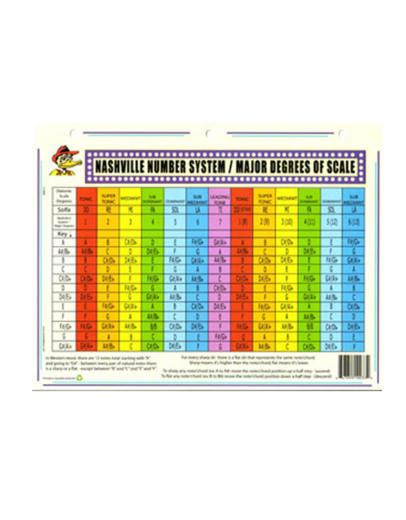 Duck's Deluxe Duck's Deluxe Nashville # System/ Harmony Chord Building Chart