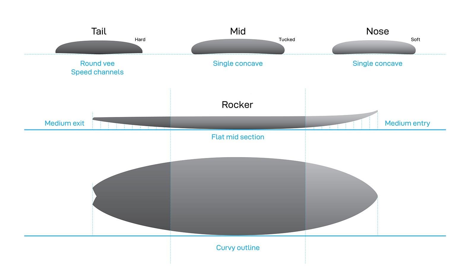 NSP SLX Surf X Profile