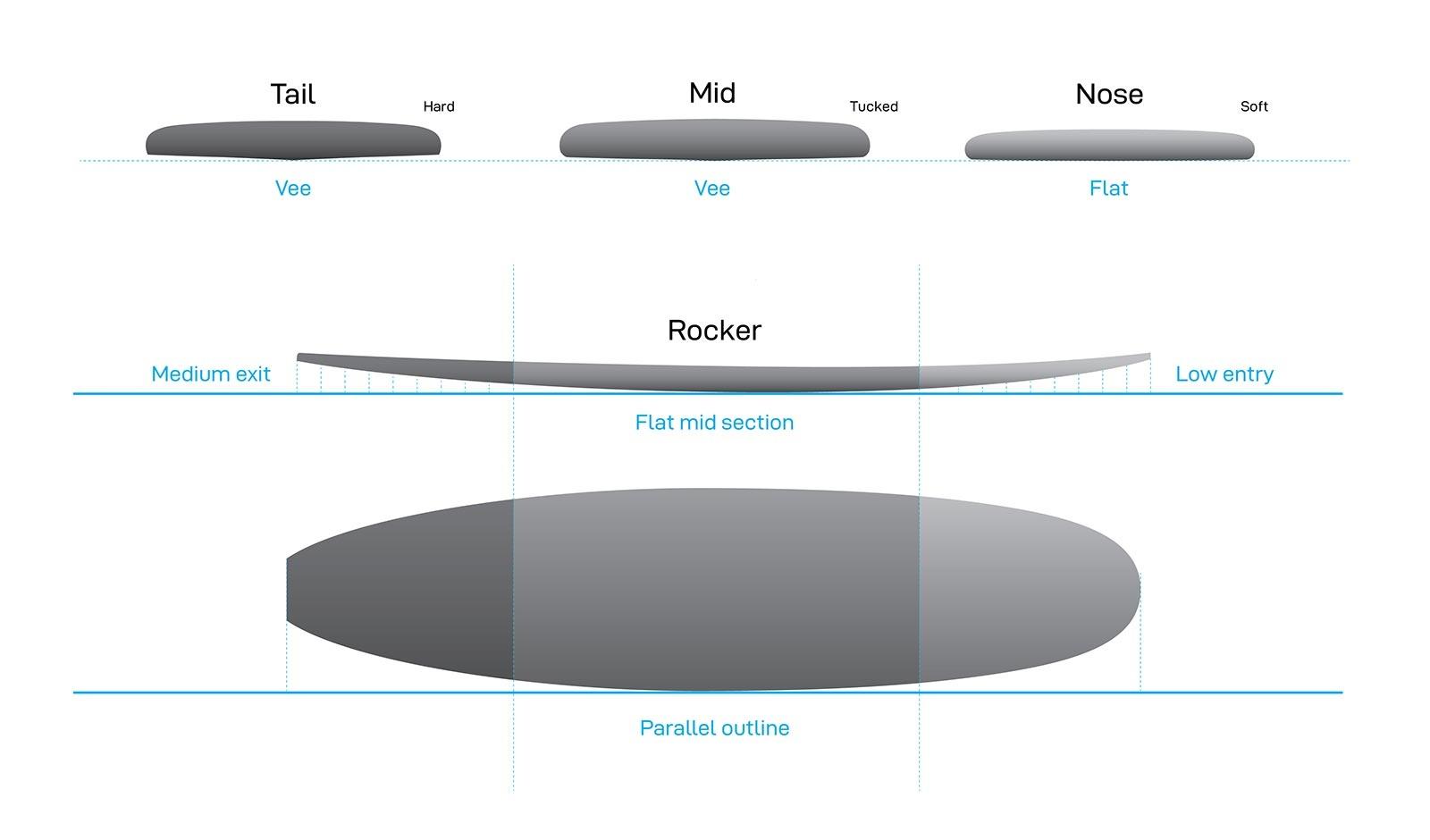 NSP Cruise Profile