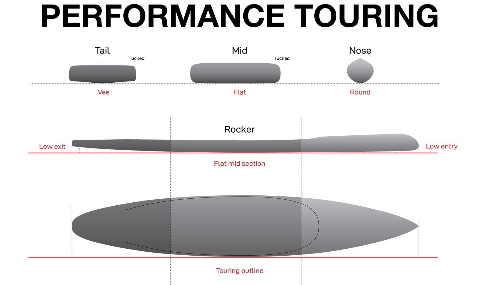 NSP Performance Touring Profile