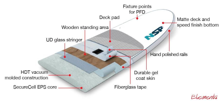 NSP Elements Construction