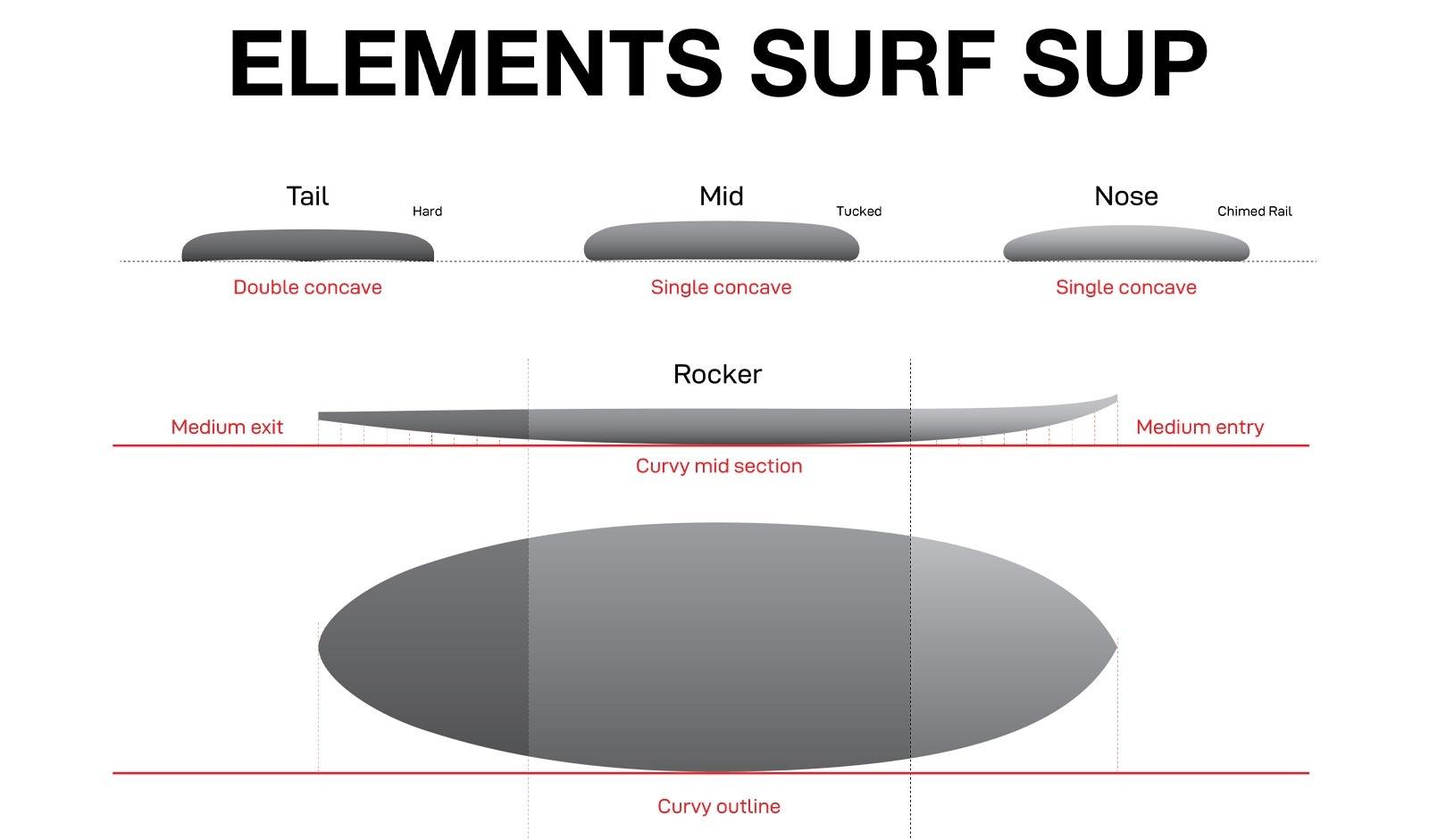 NSP Elements DC Surf Profile