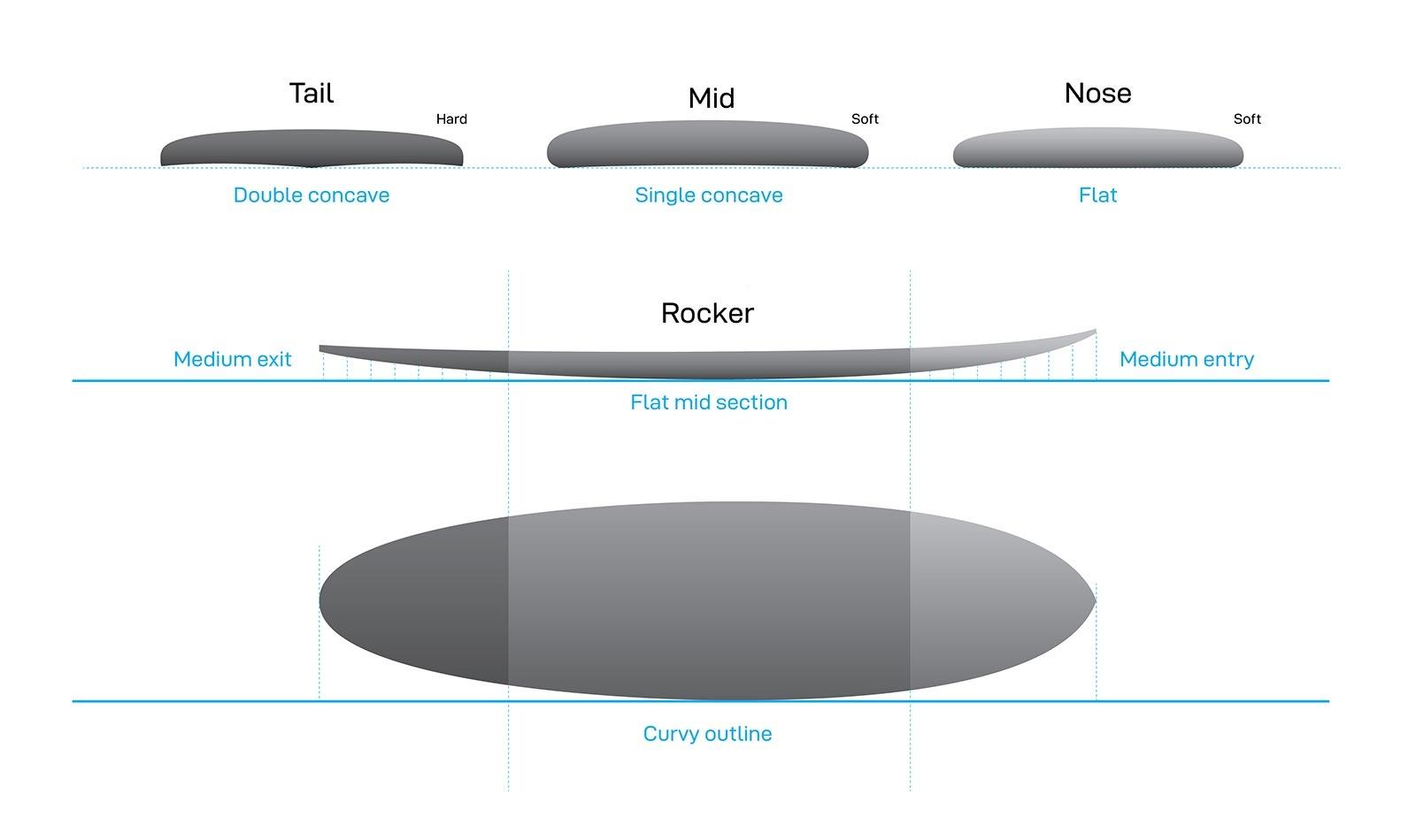 NSP Allrounder Profile
