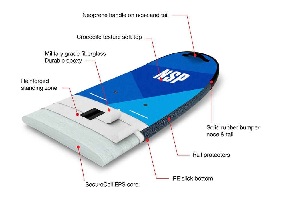 NSP P2 Soft SUP Construction