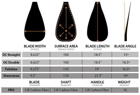 Hippo Stick Blade Specs