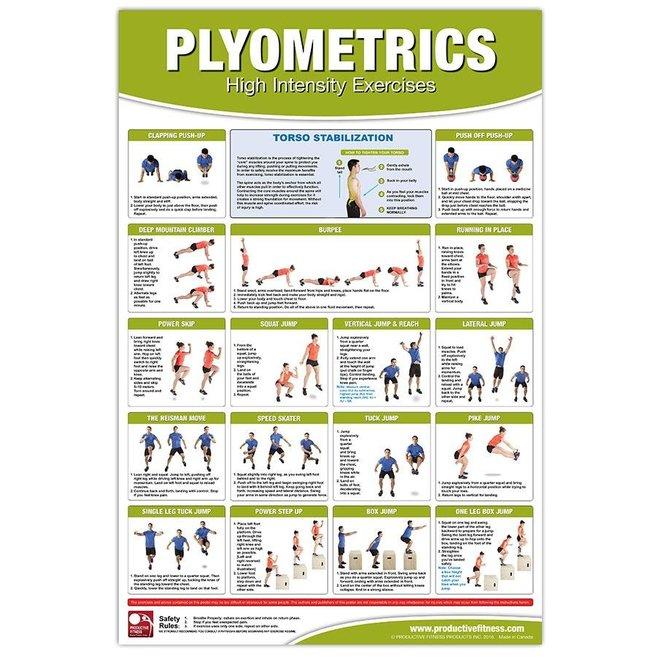 Fitness Posters Plyometrics