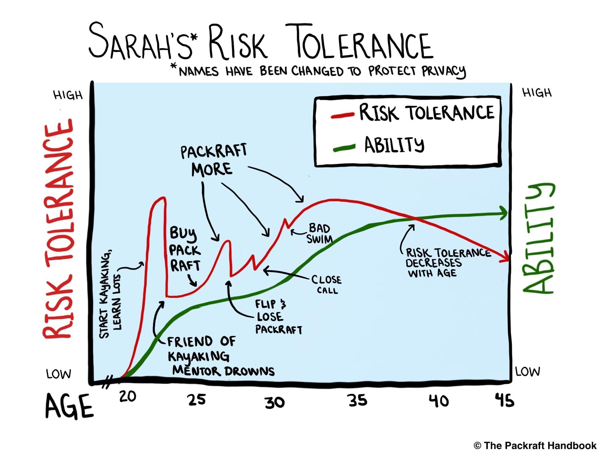 Risk Tolerance Graph