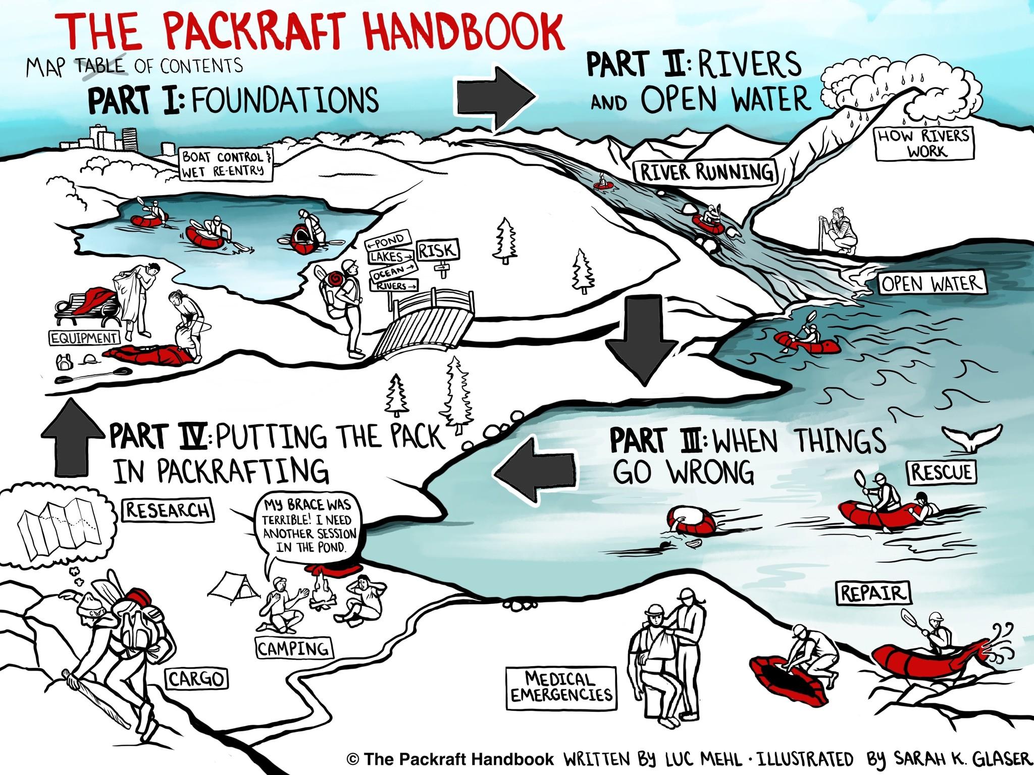 Packraft Handbook TOC