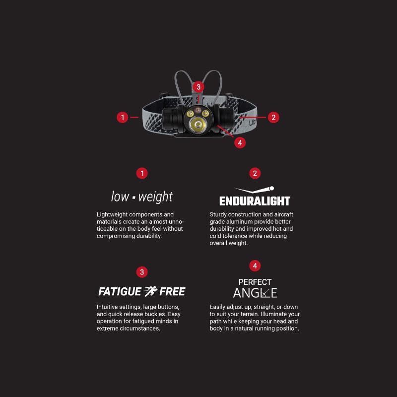 Ultraspire Oculus 650