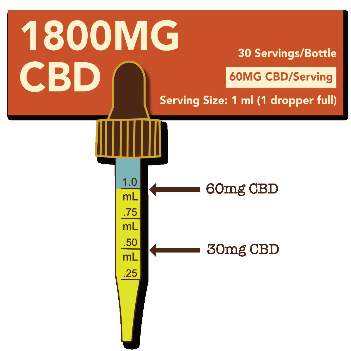 Cypress Hemp Cypress Hemp Broad Spectrum CBD + OMEGAS™  Oils - 1800mg