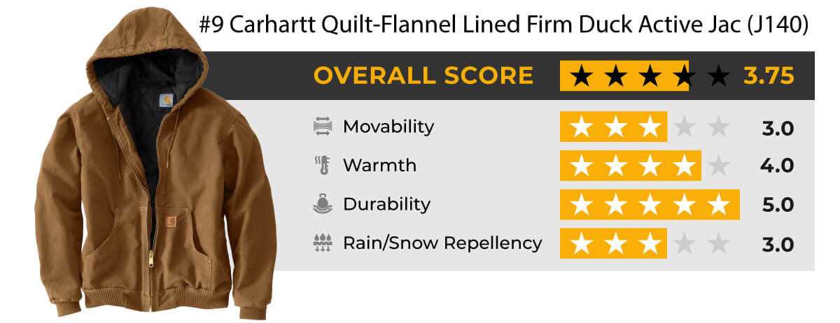 Carhartt Quilt-Flannel Lined Firm Duck Active Jac J140