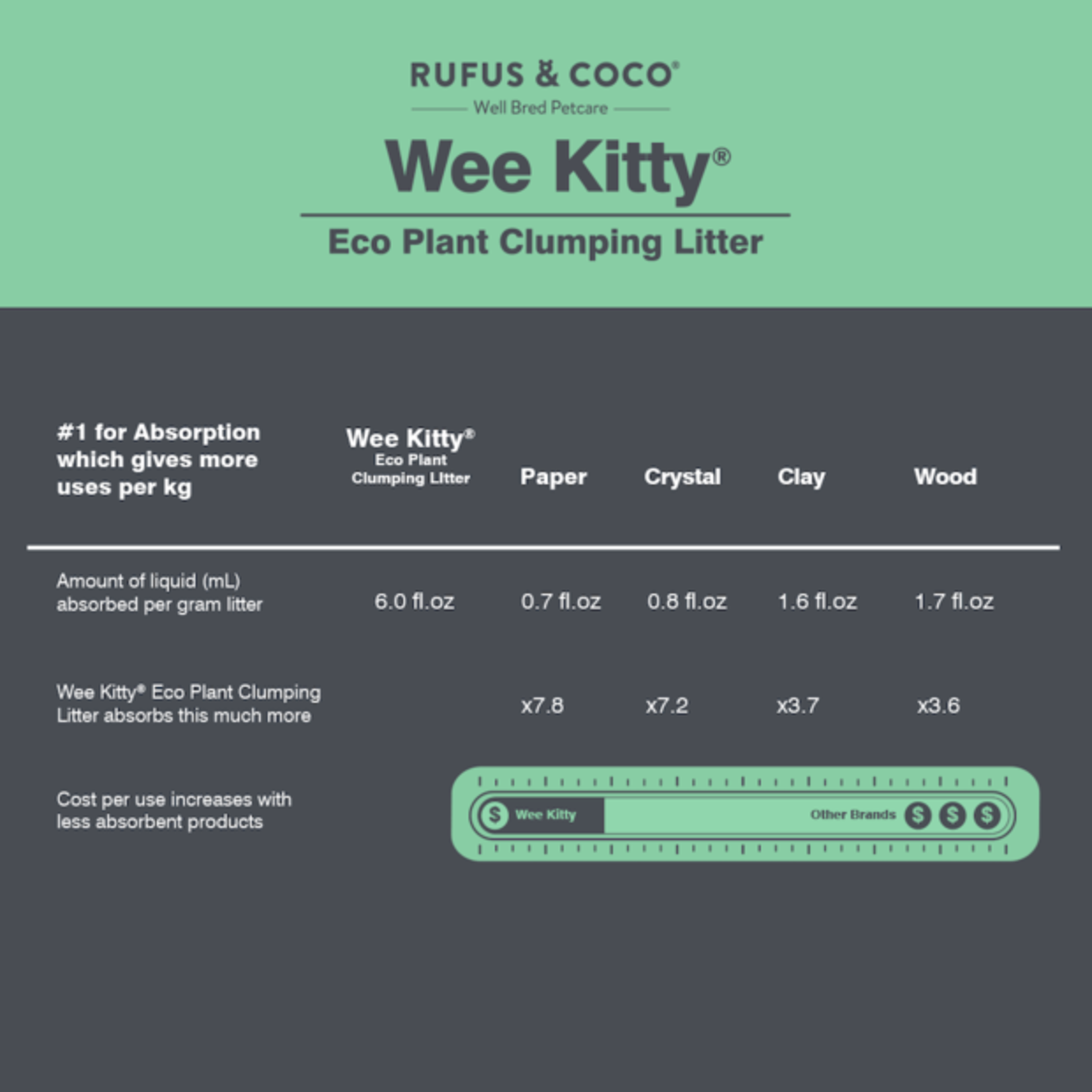 Rufus & Coco Soybean Fibers Cat litter- Clumping - Rufus & Coco 9kg