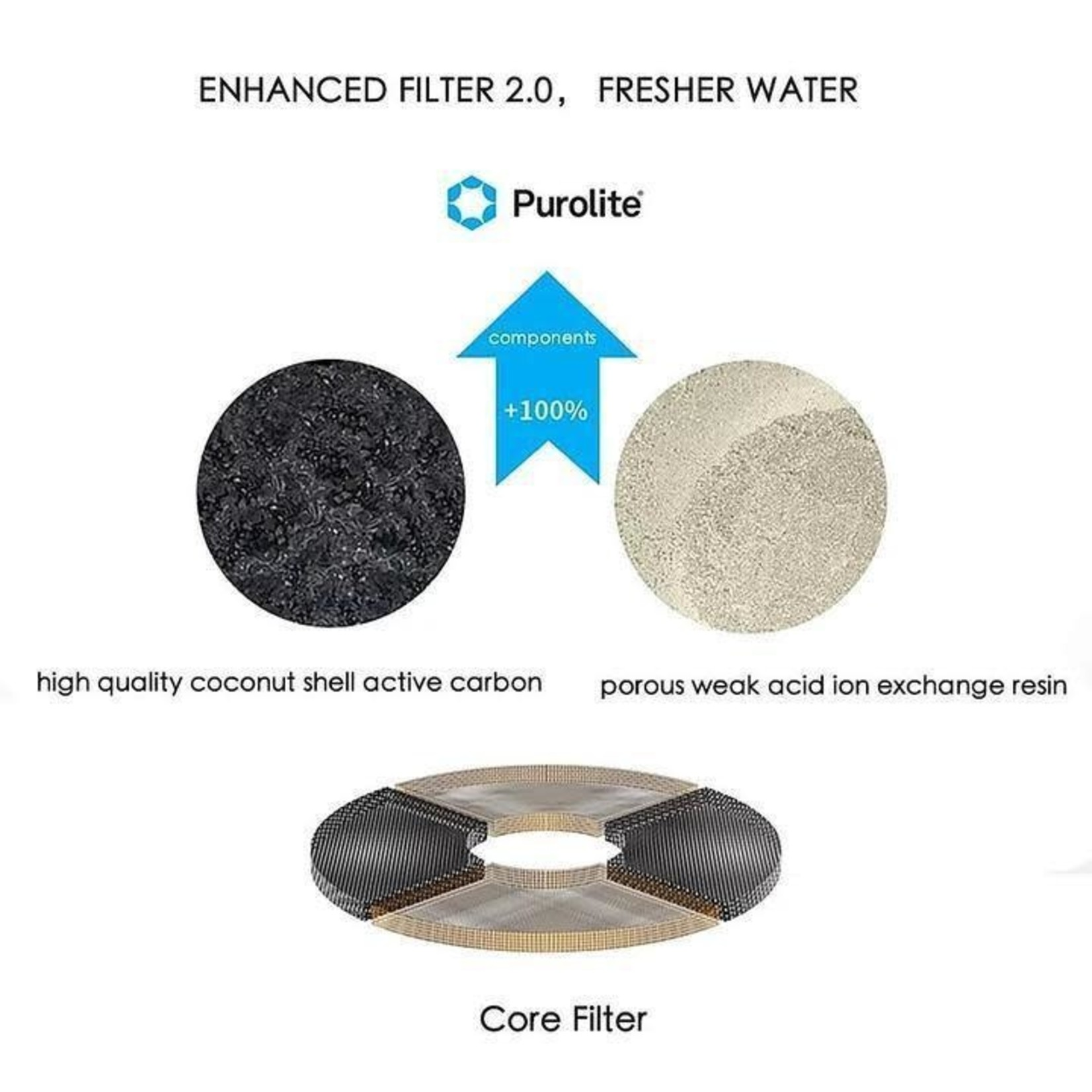 Petkit Remplacement du filtre de la fontaine à eau (5 PCS)